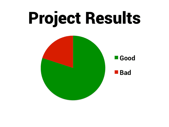 Project results with a pie chart with green representing good and red representing bad.