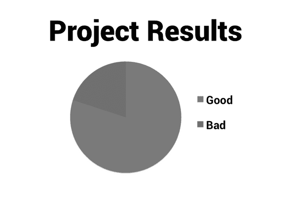 Project results with a pie chart with grey representing good and a slightly darker grey representing bad.